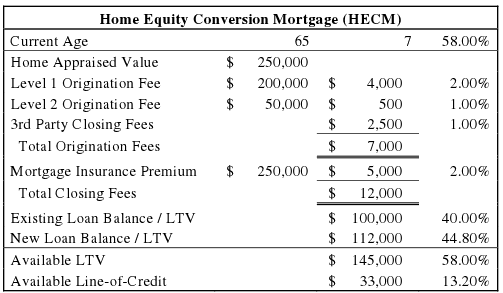 Line of Credit for Equity Conversion - Lifestyle Equity Builder